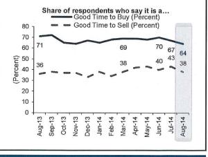 Source: Fannie Mae National Housing Survey August 2014 Data Release